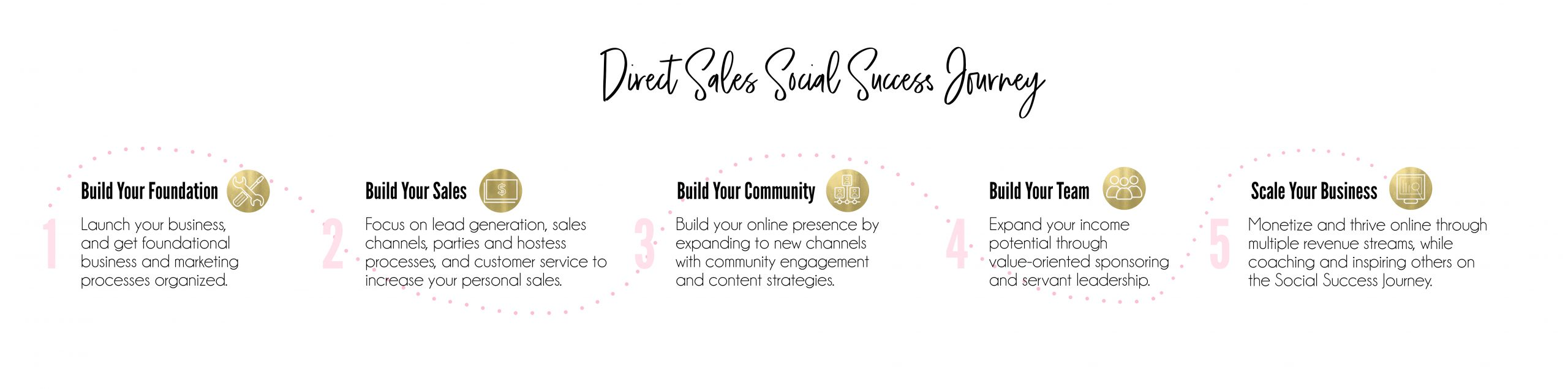 The Elite Suite Direct Sales Social Success Journey in stages mockup
